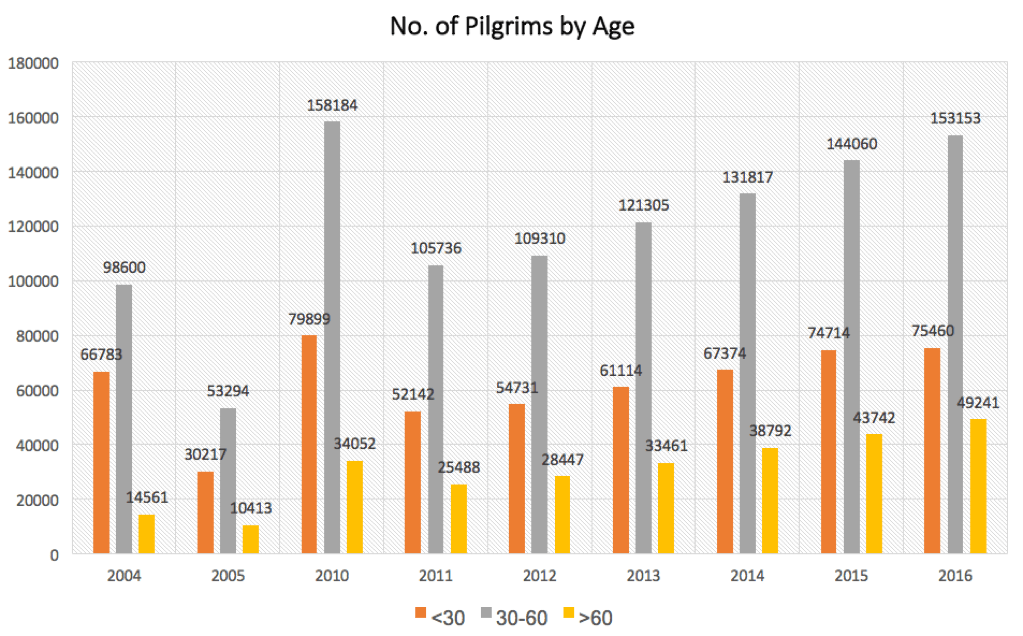 Pilgrims by Age