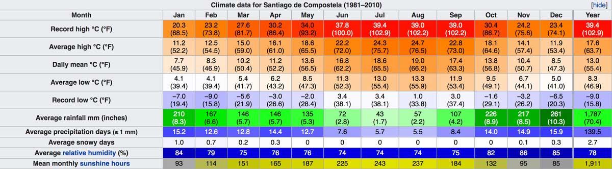 Weather for Santiago de Compostela