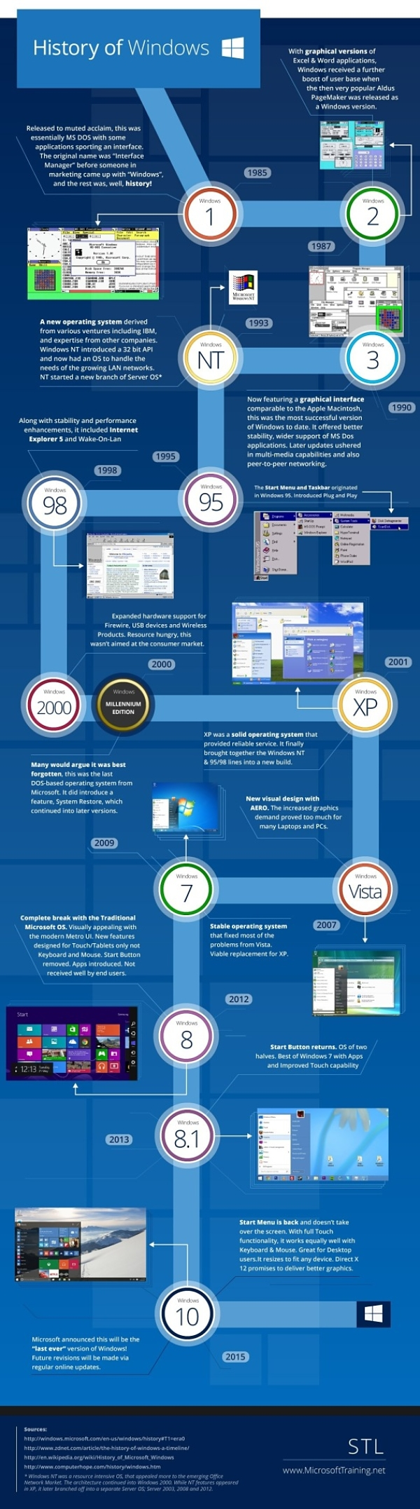 Infografia historia de Windows 1 a Windows 10