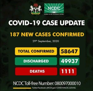 COVID19: 187 New Cases Reported