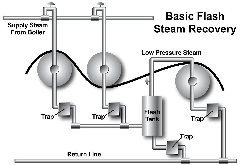 Flash High Pressure Condensate To Regenerate Low Pressure
