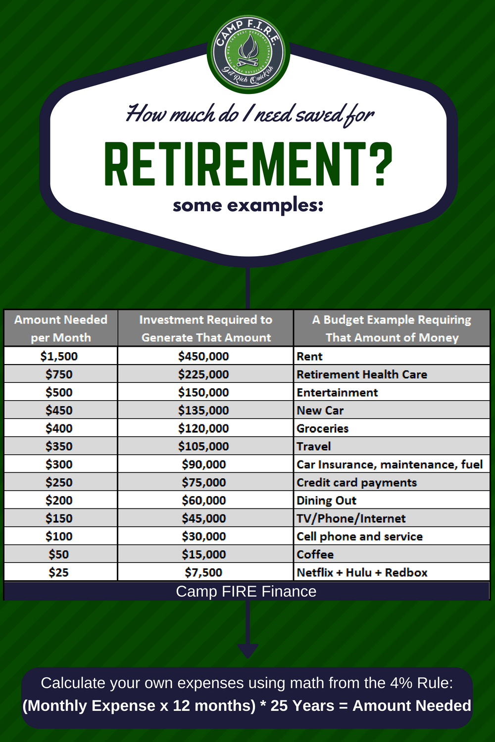 how to calculate retirement costs for anything camp fire finance