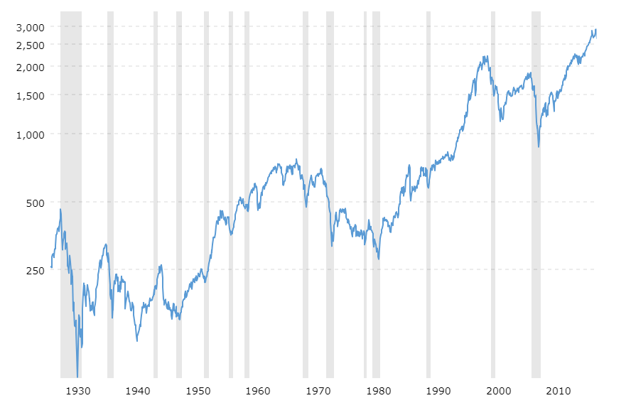 Index and Chills: S&P 500 Index - 90 Year Historical Line Graph