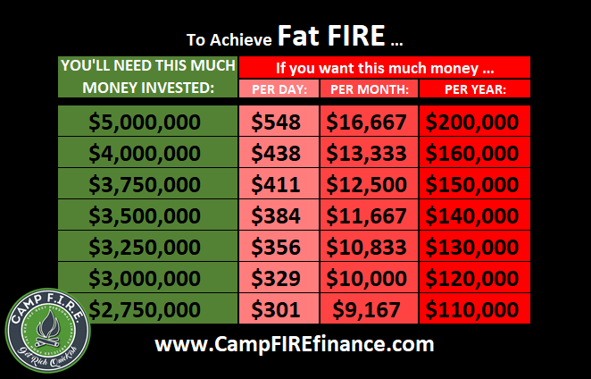 Fat #FIRE is for those that want to live large in their #EarlyRetirement. Rice and beans are not on the menu ... unless they're slow traveling through Spain. $2.75 - $5 million is required for #FatFIRE