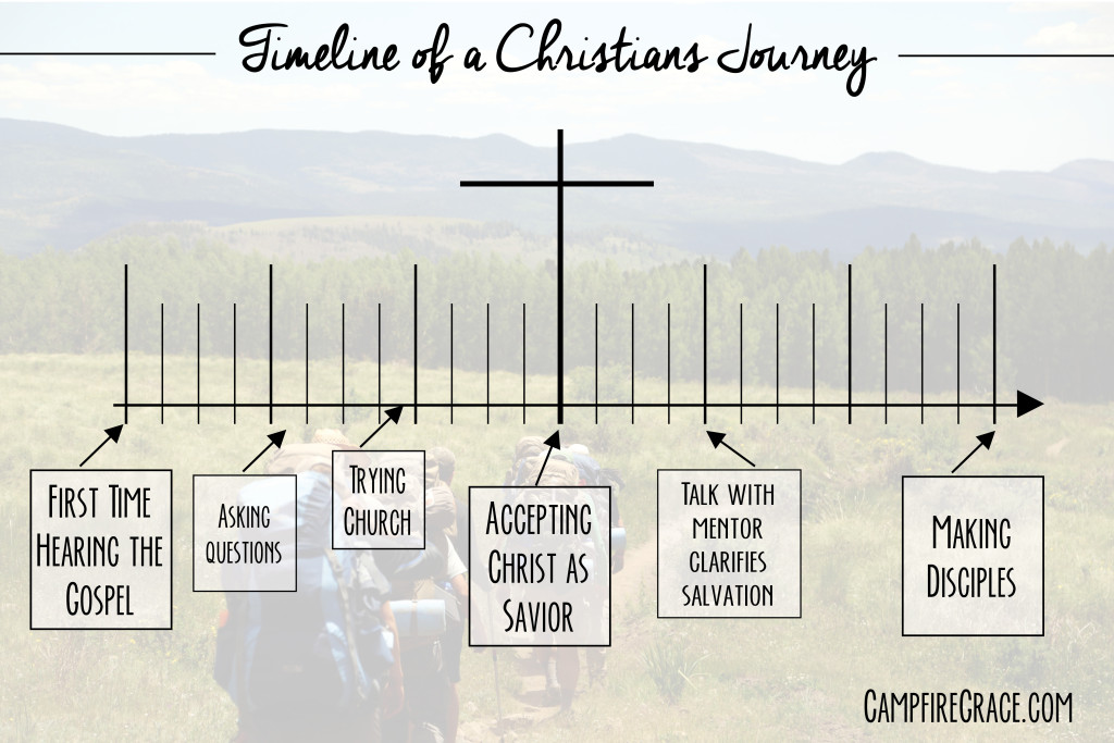 timeline of a Christians journey