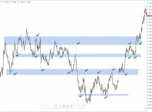 support resistance forex trading strategies that work