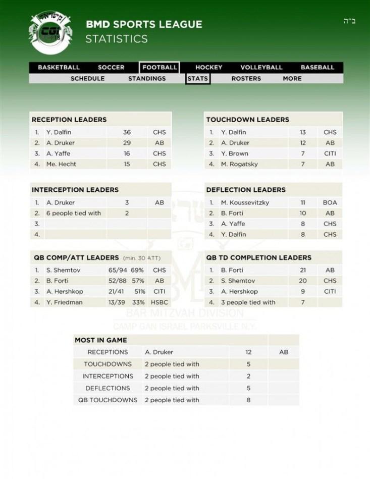 12Leaders Football Stats 12 02 (Custom)