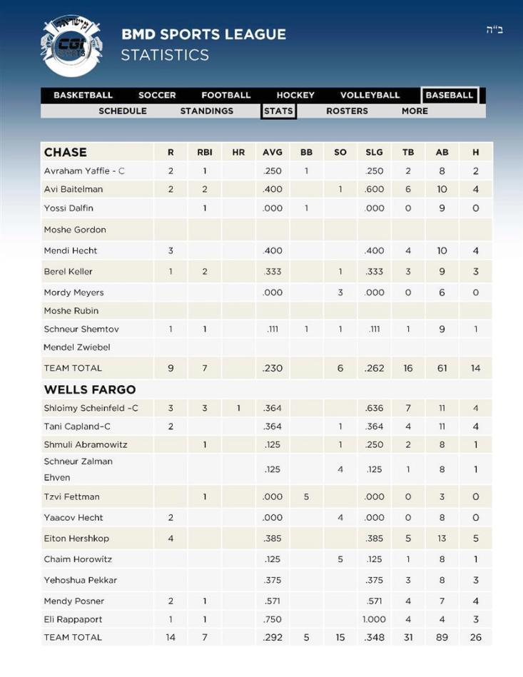 2 Baseball 3CHASE - 4WELLS FARGO Stats 12 02 (Custom)