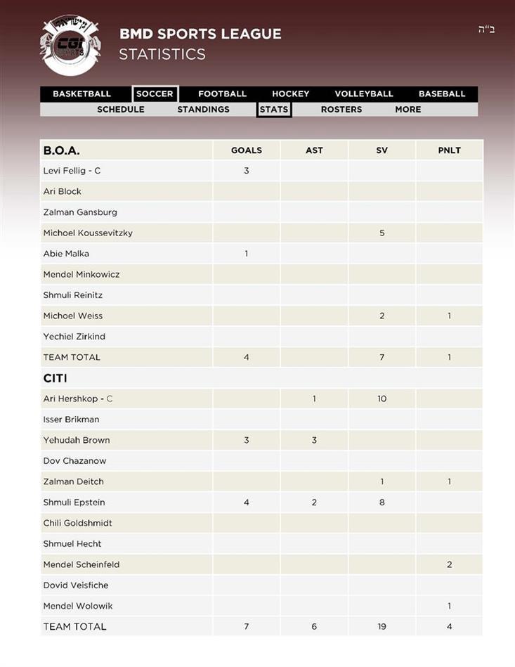 20Soccer 1BOA - 2CITI Stats 12 01