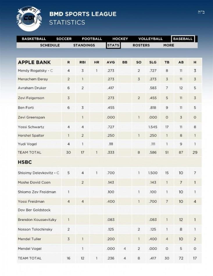 3 Baseball 5APPLE - 6HSBC Stats 12 02 (Custom)