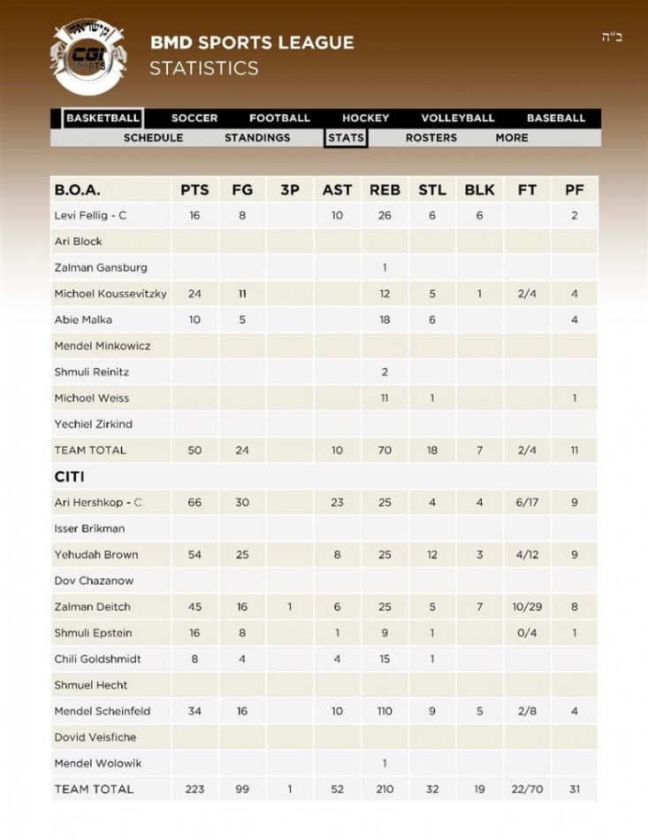 5 Basketball 1BOA - 2CITI Stats 12 02 (Custom)