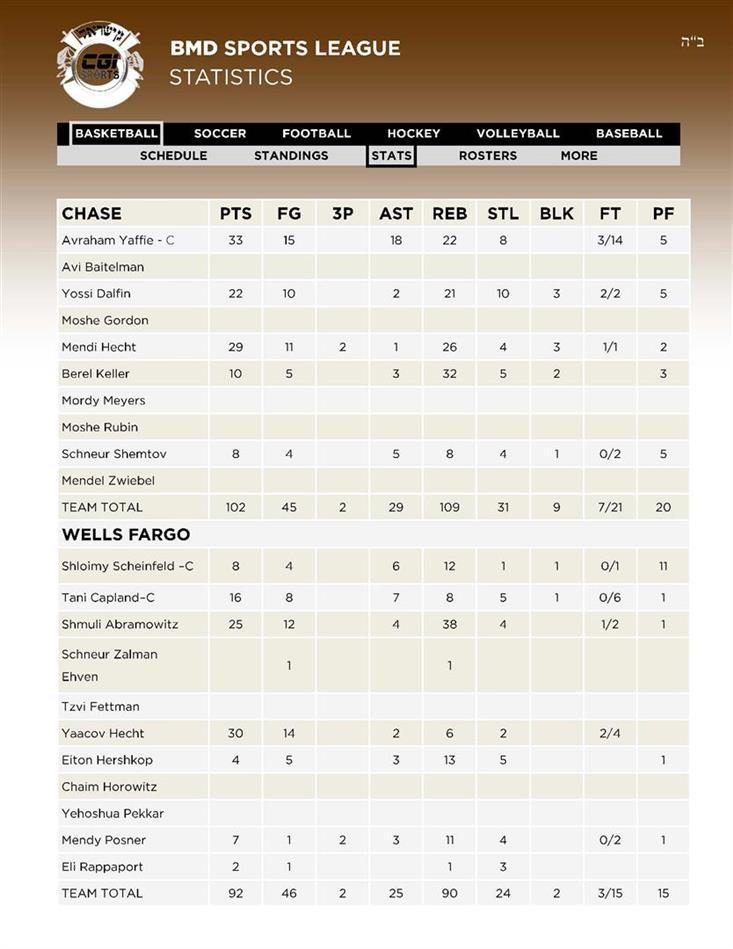 9Basketball 3CHASE - 4WELLS FARGO Stats 28 AV
