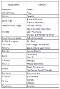 Emergenza - regioni gemellate