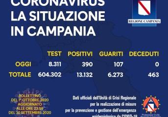 Covid, in Campania salgono i contagiati ma scendono in percentuale
