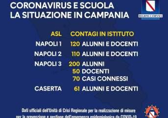 Covid: De Luca snocciola i dati di contagio scuola in Campania ribattendo alla Azzolina