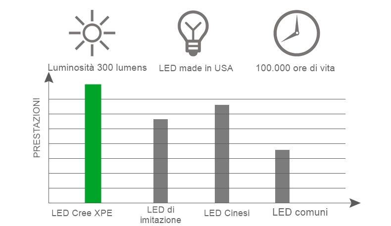 Torcia LED ricaricabile USB