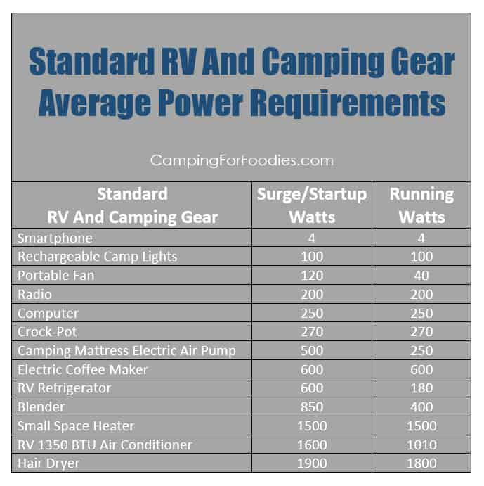 Image Result For Appliance Power Usage Chart
