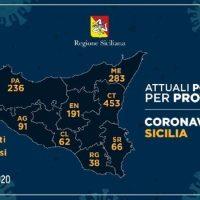 Coronavirus: L'aggiornamento nelle nove province della Sicilia [31 Marzo 2020]