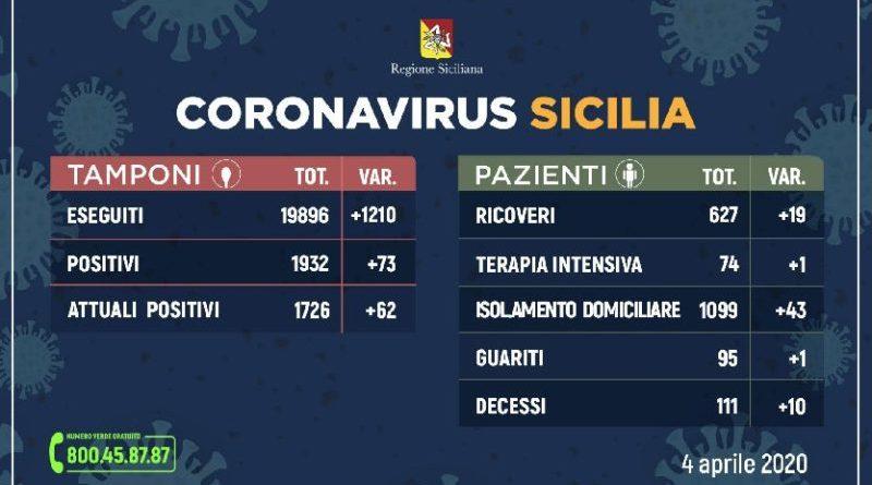 Coronavirus: in Sicilia 1727 positivi, 62 più di ieri. Ricoverati 627 pazienti, 95 sono già guariti