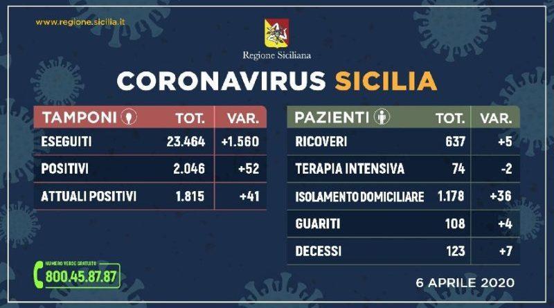 Coronavirus: l'aggiornamento in Sicilia, 1.815 positivi e 108 guariti. Report del 6 Aprile