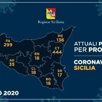 CORONAVIRUS - L'aggiornamento nelle nove province della Sicilia del 30 maggio