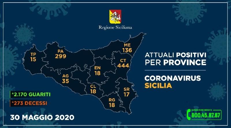 CORONAVIRUS – L'aggiornamento nelle nove province della Sicilia del 30 maggio