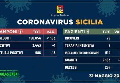 Coronavirus in Sicilia, un solo nuovo contagio, 13 guariti e un decesso il 31 maggio