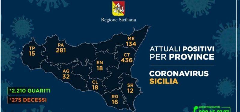 Coronavirus, così l'aggiornamento nelle nove province della Sicilia. 02 giugno