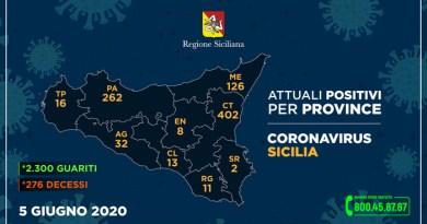 Coronavirus, così l'aggiornamento nelle nove province della Sicilia (5 giugno)