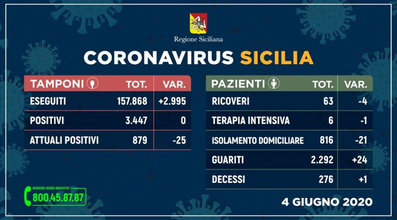 Coronavirus Sicilia: nessun nuovo contagio, 24 guariti e un decesso. 04 giugno