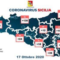 Coronavirus, Report della Sicilia di oggi 17 ottobre e delle nove province