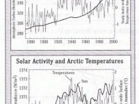 Opinion: Global warming is a farce