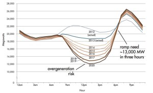 Immagine: Andamento orario consumo di energia