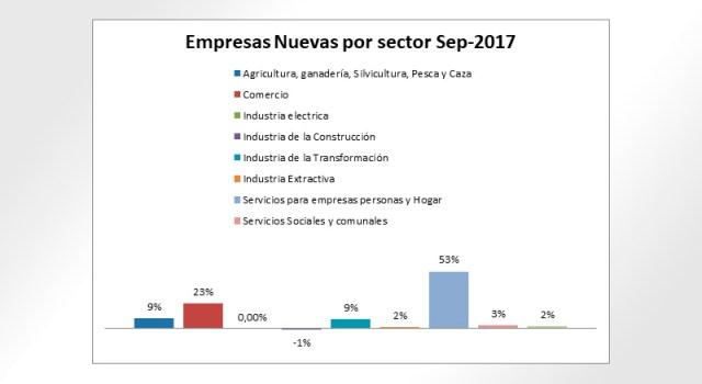 Porcentaje por sector de las empresas nuevas en Ensenada.