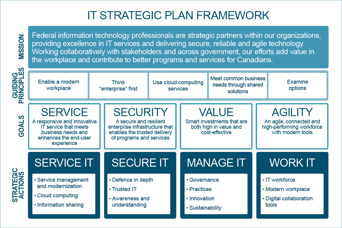 It Security Strategy