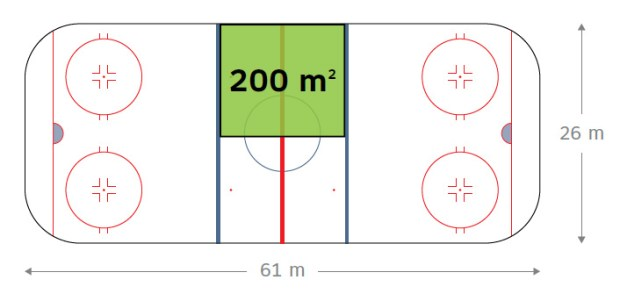"""Proposed Approach to the Regulation of Cannabis: Summary of Comments Received During the Public Consultation. There is an image of a standard, North American sized, hockey rink. The image has all the markings of a hockey rink including two red face-off circles at each end of the rink, the two blue lines and the centre line, which is red. Along the bottom of the rink is a black two-pointed arrow with the text 61 metres, depicting the length of the hockey rink. Along the right hand side of the rink is a black two-pointed arrow with the text 26 metres, depicting the width of the hockey rink. There is also a red face-off circle in the centre of the rink. In the middle of the blue lines, there is a green shaded rectangle with the text """"200 square metres"""" written in it. The green rectangle, which represents the maximum canopy size that would be allowed for a micro-cultivator, covers approximately half the total distance between the blue lines."""