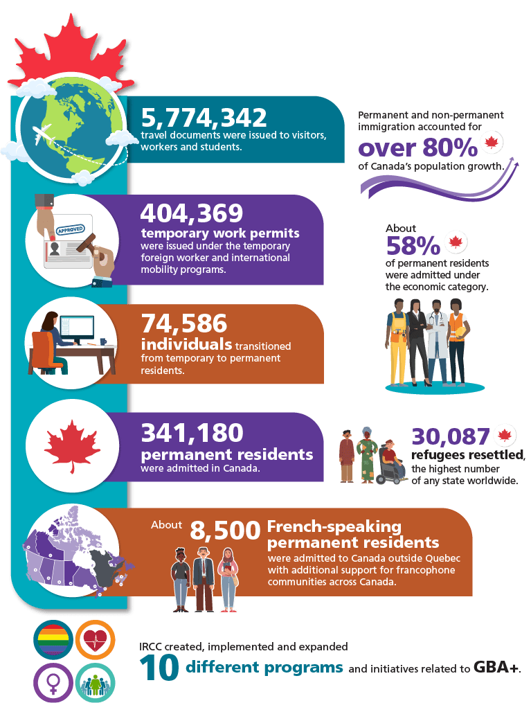 Described below: A Snapshot of Immigration to Canada in 2019