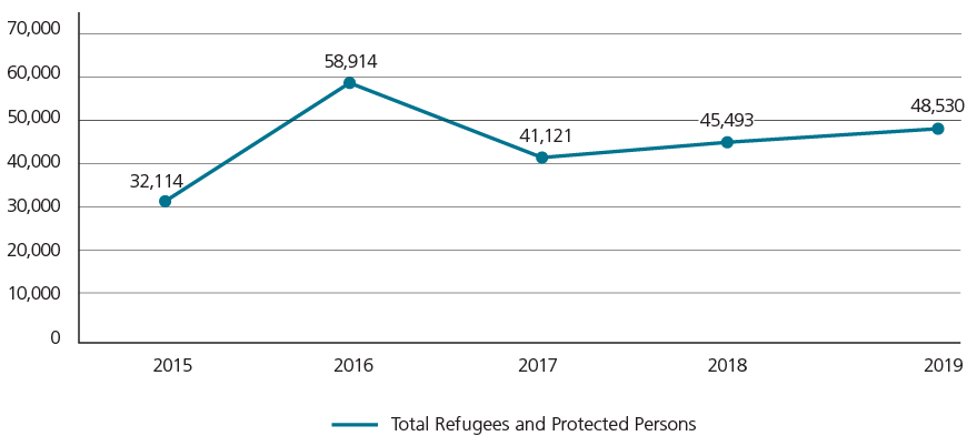 Described below: Refugees and Protected Persons