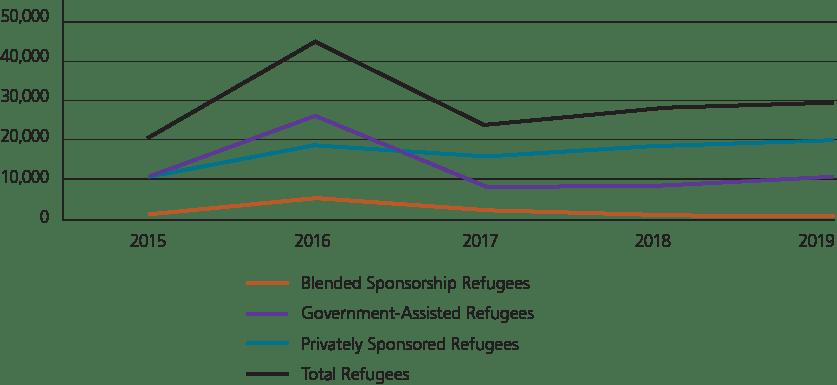 Described below: Refugees