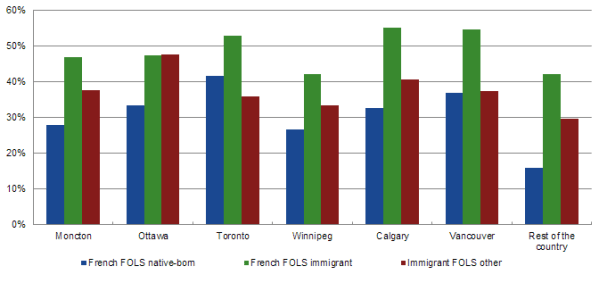 Statistical Portrait of the French-speaking Immigrant ...