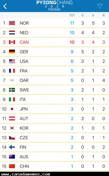 Up to #3! Go Canada!!!!
