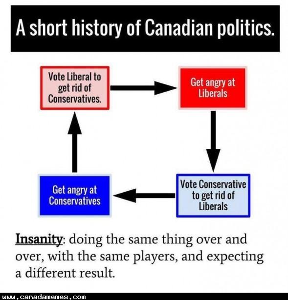 🇨🇦 Canadian politics in a nutshell