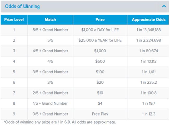 Odds of winning- Daily Grand