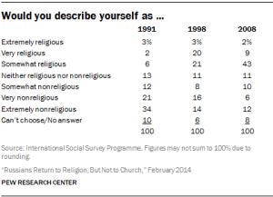 Source: International Social Survey