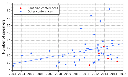 Chart showing the number of speakers at at atheist conferences between 2003 and 2014.