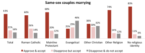 Bar chart showing various religious groups' approval of same-sex marriage.