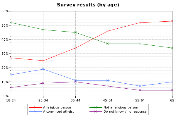A chart showing the proportion of 'religious persons', 'not religious', 'convinced atheists', and 'no response' across age groups in Canada, based on data from the WIN/GIA survey.