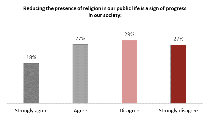 Bar chart showing whether people think reducing the presence of religion in public life is a sign of progress in society: 18% strongly agree, 27% agree, 29% disagree, 27% strongly disagree.