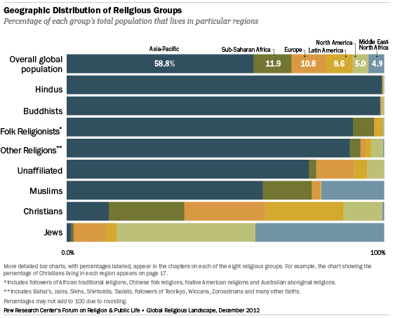 [Bar chart showing data from: http://www.pewforum.org/2012/12/18/global-religious-landscape-exec/ .]