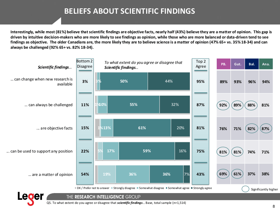 [Page 8 from the Léger 2017-09-18 science attitudes survey summary.]